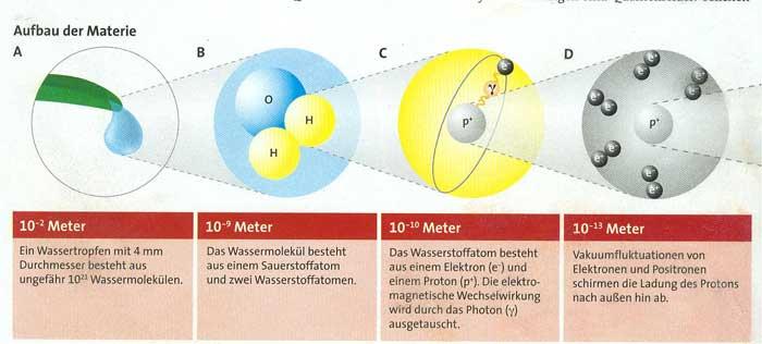 woher kommen elektronen